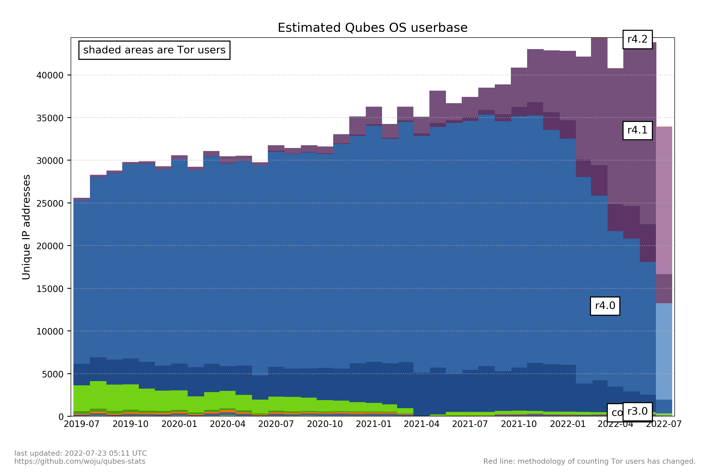 Estimated Qubes OS userbase graph